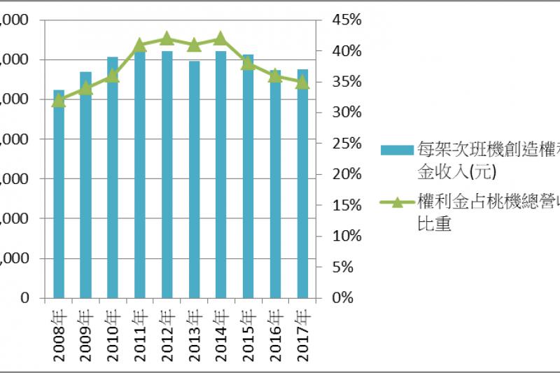 桃機免稅店權利金收入近年明顯下滑,大幅調升門檻是否能奏效,變數漸增。(資料來源:桃機年報)