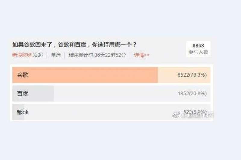 百度董事長李彥宏7日聲稱,如果谷歌(Google)重返中國,百度「非常有信心再贏一次」。但新浪財經網路投票顯示,會選擇谷歌的中國網民高達7至8成。(取自「超級新聞場」微博)