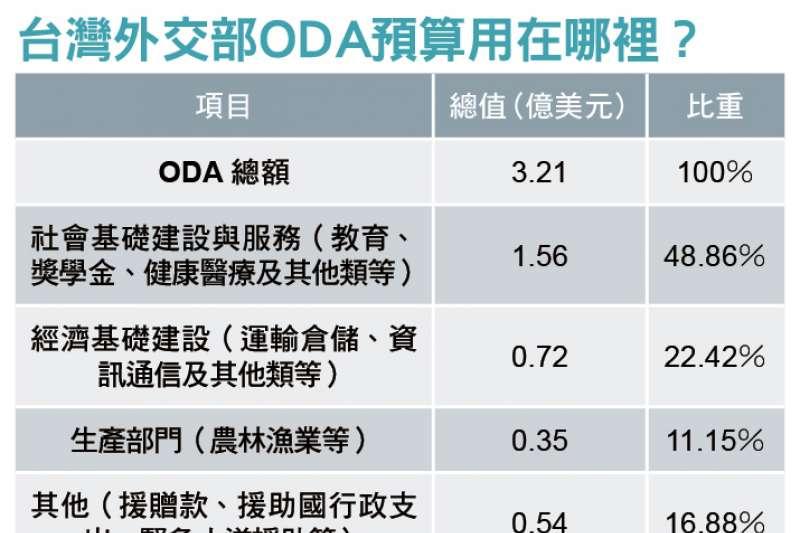 外交部ODA預算用途。(新新聞張家豪製表)