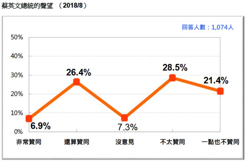 VVNVVNAA1:圖1:蔡英文總統的聲望 (2018/8)。(台灣民意基金會提供)
