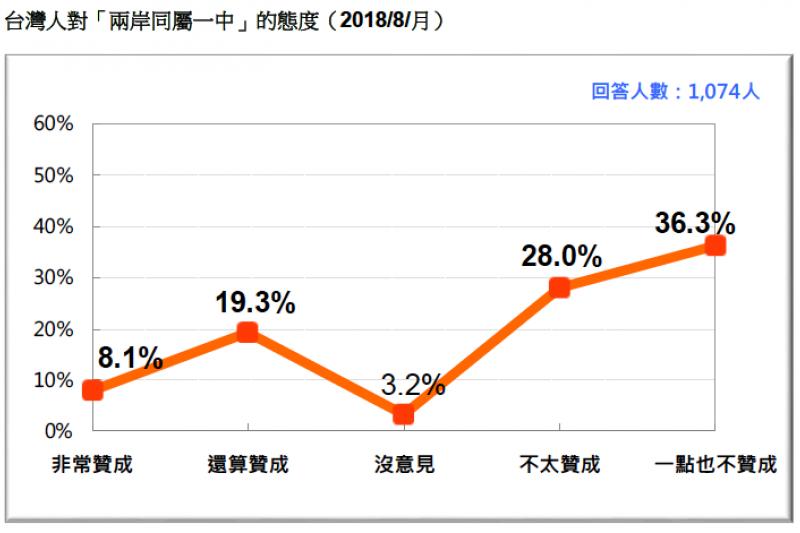 VVNVVNAA3:圖12:台灣人對「兩岸同屬一中」的態度 (2018/8)。(台灣民意基金會提供)