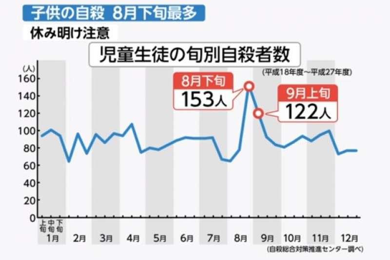 日本青少年暑假自殺潮近年出現提前的情形。(翻攝影片)