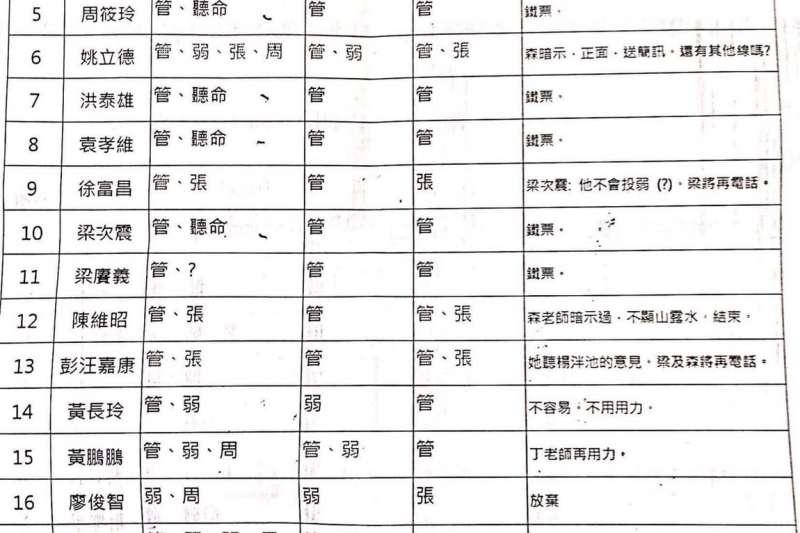 20180912_網路盛傳疑似台大校長遴選委員的配票單。(翻攝臉書「黑特台大 3.0」)