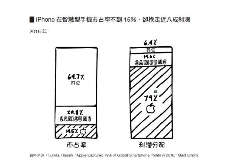 天下雜誌出版《四騎士》書摘圖-iPhone 在智慧型手機市占率不到15%,卻抱走進八成利潤(天下雜誌出版提供)
