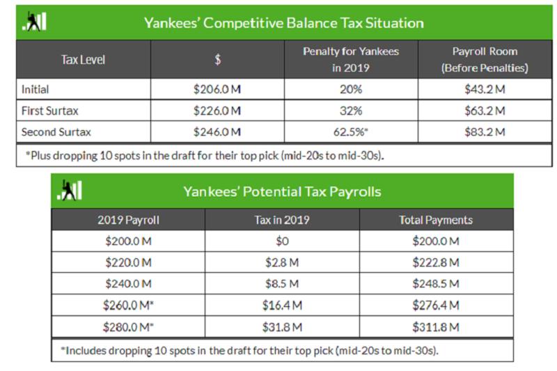 洋基今年終止交豪華稅,明年若在市場上砸錢又超過上限,這代表稅率要重新從第一年的較低稅率交起。(截圖自Fangraphs網站)