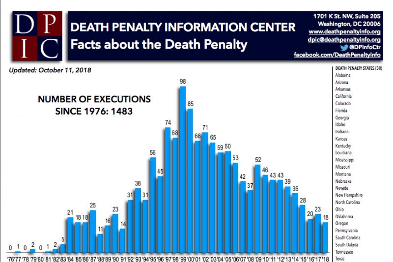 美國死刑資訊中心統計,2018年是27年來拚死人數最低的一年。(DPIC)