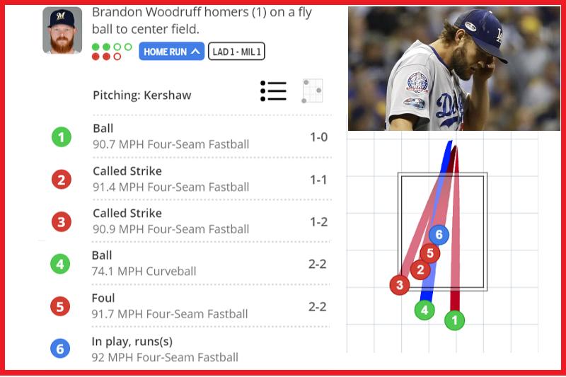 道奇左投克蕭(右上)與釀酒人伍鐸夫纏鬥了5球取得2好2壞球數領先,為了解決這名投手打者塞了一記紅中快速球,沒想到變成雙方平手的陽春彈。(截圖自官網+美聯社)