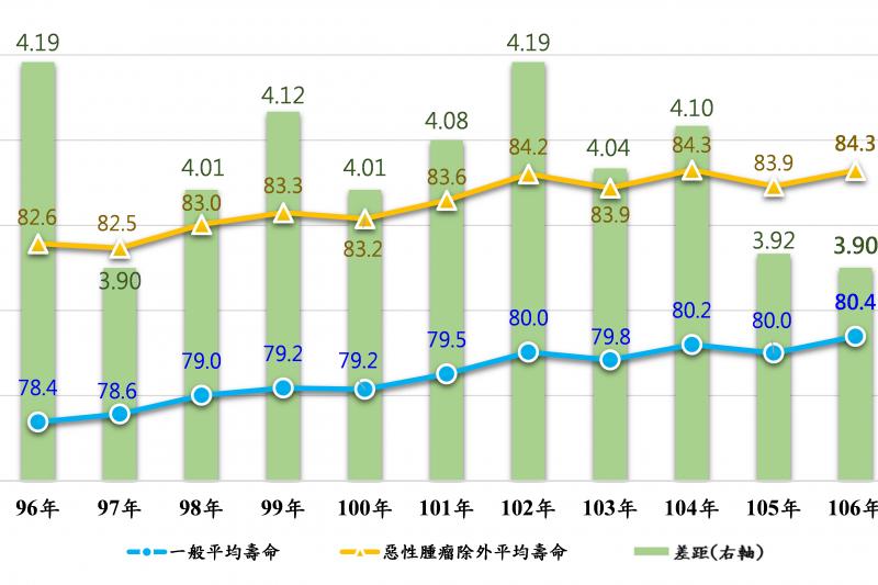 排除特定死因為惡性腫瘤之平均壽命趨勢圖。(內政部)