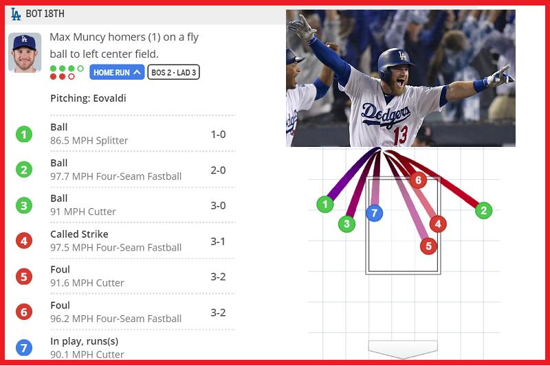 道奇曼西兩好三壞後,將紅襪投手卡特球送出全壘打牆外而結束比賽。(截圖自大聯盟官網+美聯社)