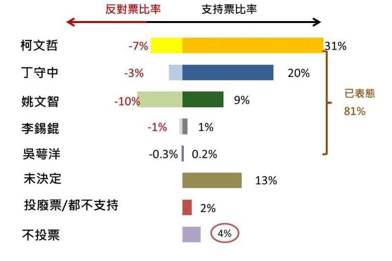 全體市民對台北市長選舉投票傾向(負數票選制)。(負數票協會提供)