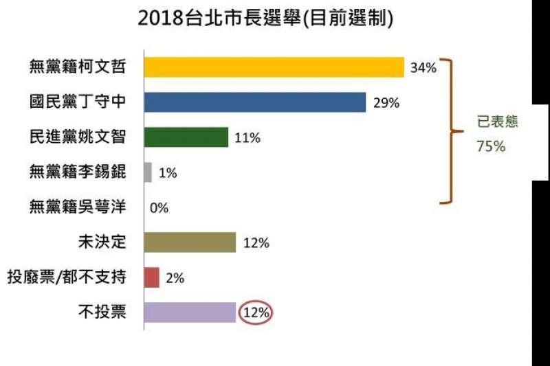全體市民對台北市長選舉投票傾向(一般選制)。(負數票協會提供)