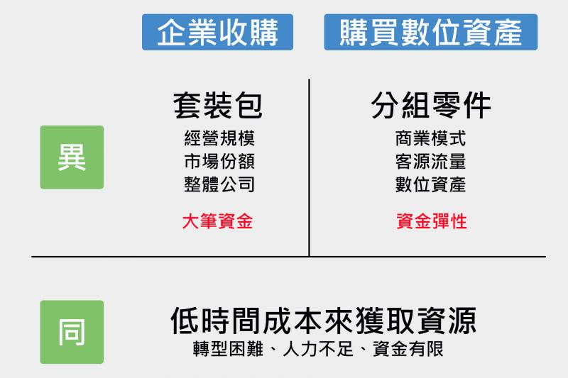 數位資產仲介解釋,依照不同思考邏輯,買下數位資產與併購兩者間的差異。(圖片來源:作者提供)