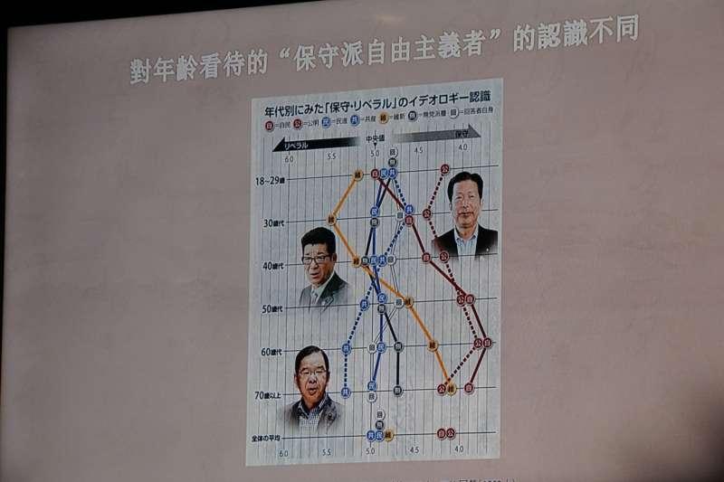阿古智子教授指出,其實不同年齡層對同一個政黨的左右傾向往往會有截然不同的判斷。(李忠謙攝)