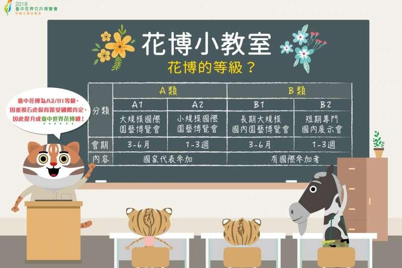 20181110-由於台灣不被國際組織認定是國家,台中花博只能向AIPH申請A2/B1等級,但AIPH給予這次授權定名為台中「世界」花博。