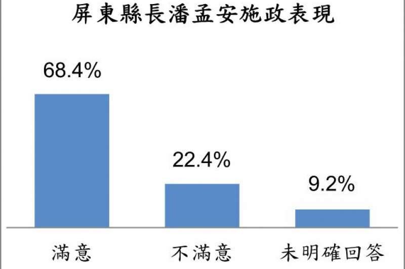 20181111-屏東縣民眾對縣長潘孟安施政表現的滿意度。(台灣指標民調提供)
