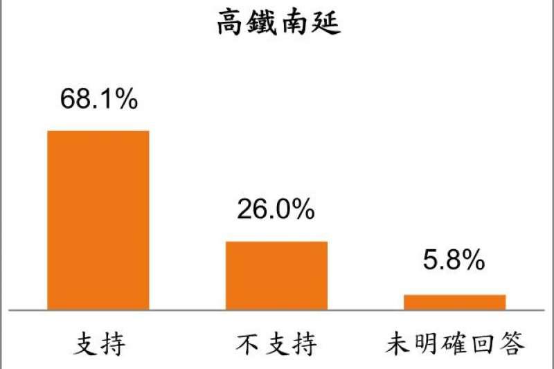 20181111-屏東縣民眾對潘孟安縣長爭取高鐵南延的支持情形。(台灣指標民調提供)