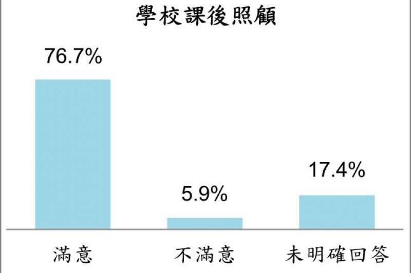 20181111-屏東縣民眾對推動學校課後照顧的滿意度。(台灣指標民調提供)