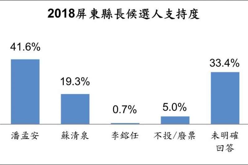20181111-屏東縣民眾對2018年屏東縣長選舉人選支持意向。(台灣指標民調提供)