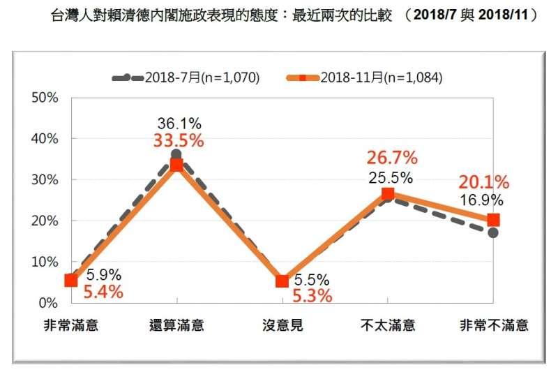 20181112-台灣人對賴清德內個施政表現的態度:最近兩次的比較( 2018/7與2018/11)。(台灣民意基金會提供)