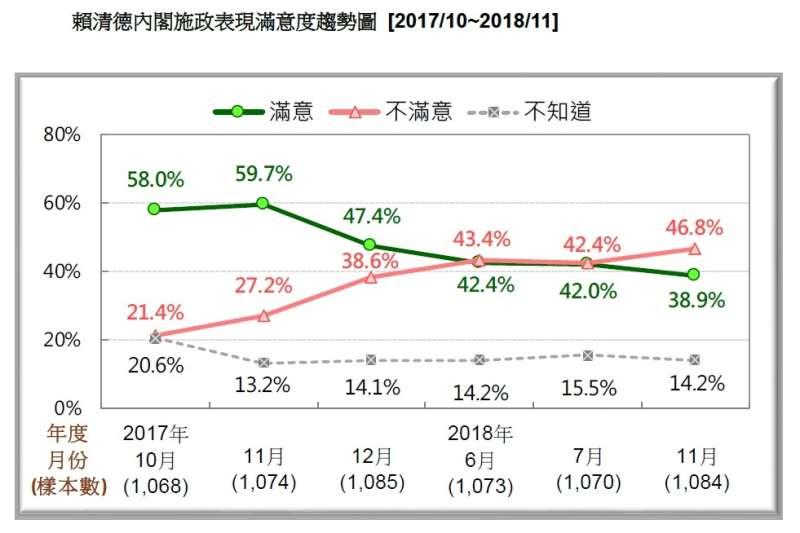 20181112-賴清德內閣施政表現滿意度趨勢圖(2017/10~2018/11)。(台灣民意基金會提供)