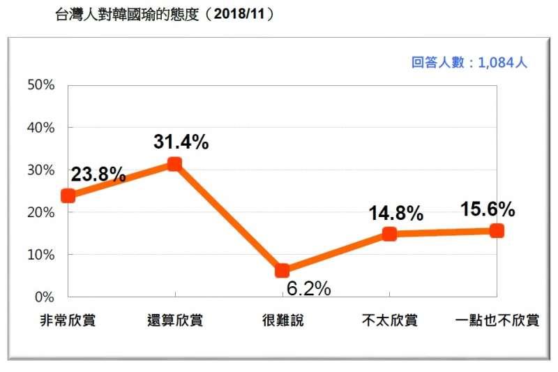 20181112-台灣人對韓國瑜的態度(2018/11)。(台灣民意基金會提供)