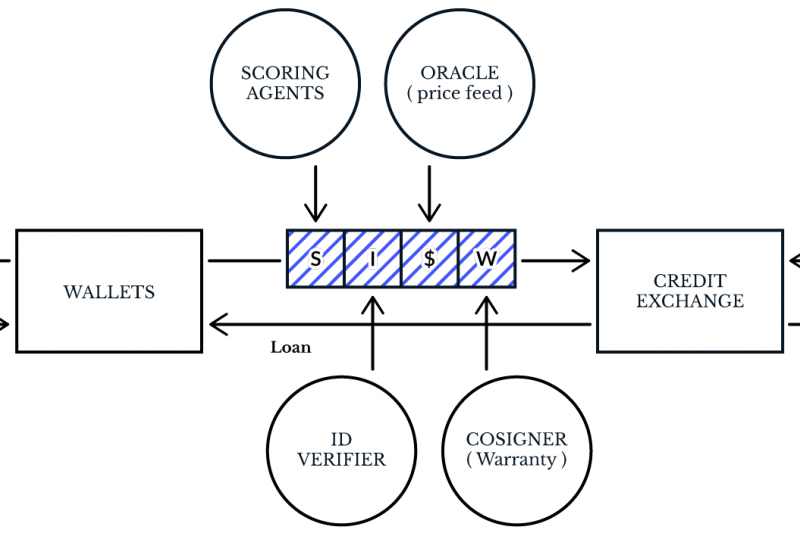Ripio Credit Network 商業模式。(作者提供)
