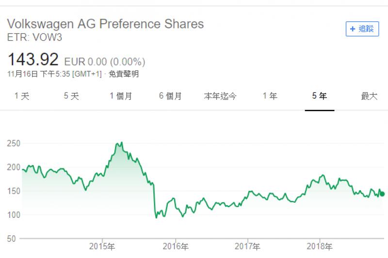 福斯發生排氣量作弊的醜聞後,股價一直沒有收復失地,比起全球股市的大多頭,顯然落後指數甚多。(圖片來源:Google)
