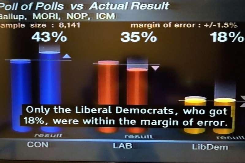 圖一:英國1992年的選舉結果與民調預測比較。