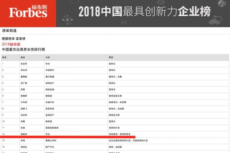孟晚舟連年登上富比世中國傑出商業女性,今年拿下第12名。