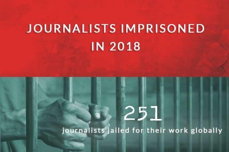 保護記者委員會統計,2018年共有251名記者因新聞工作遭政府關押。(保護記者委員會)
