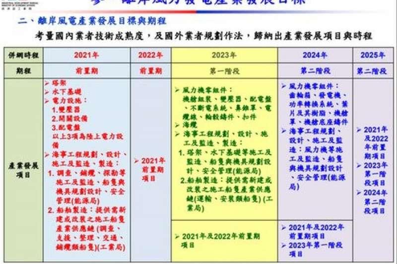 2019-01-03 經濟部工業局離岸風力發電產業政策 (作者提供)
