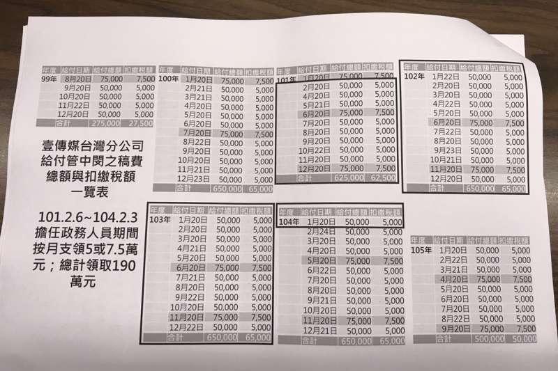 20190115-監察院15日針對台大校長管中閔匿名於週刊撰寫社論獲取稿費,認定違反公務人員兼職規定,通過彈劾。圖為壹傳媒台灣分公司給付管中閔之稿費總額與扣繳稅額一覽表。(監察院提供)