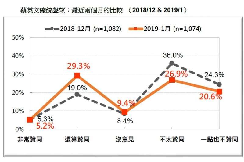 20190120-蔡英文總統聲望,最近兩個月的比較 (2018.12 & 2019.01)(台灣民意基金會提供)