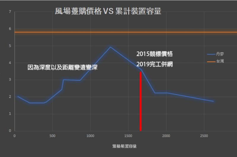 kaks圖一:風場躉購價格 vs 累計裝置容量。(作者提供)