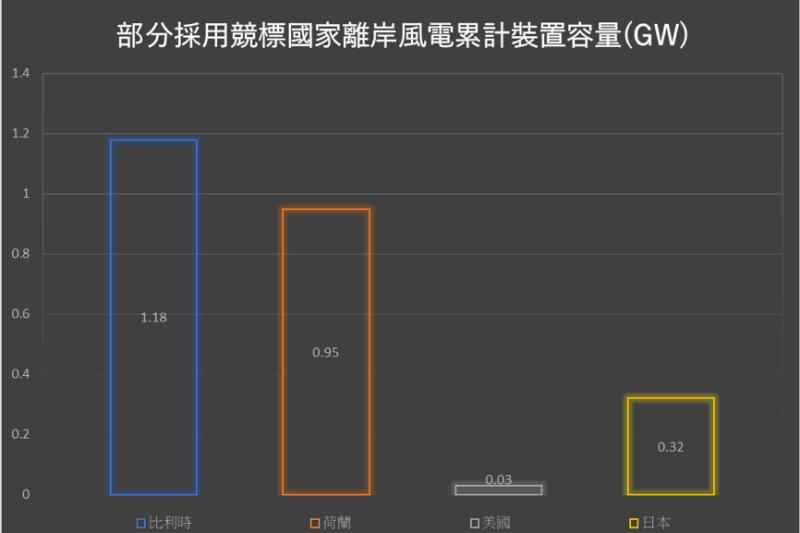 kaks圖二:部分採用競標國家離岸風店累計裝置容量。(作者提供)