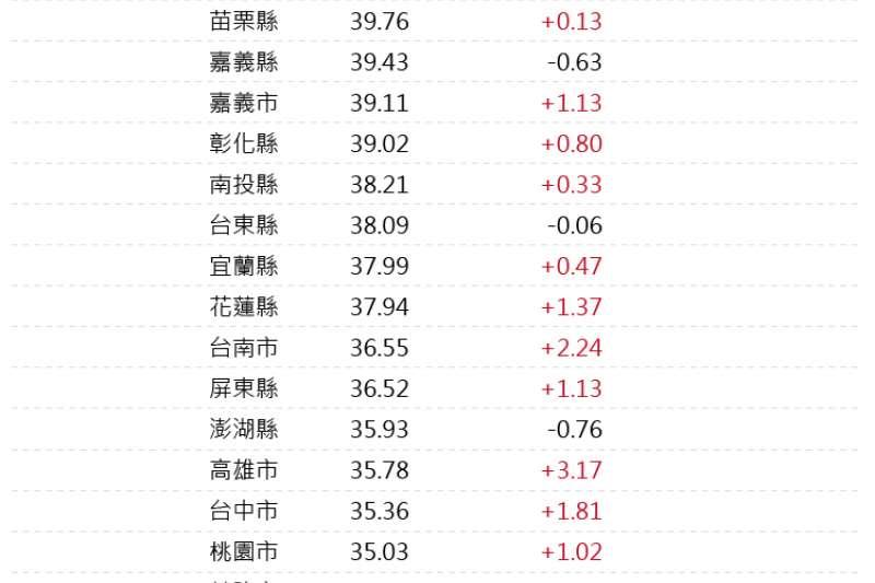 20190125-2017年各縣市人口扶養比(風傳媒製表)