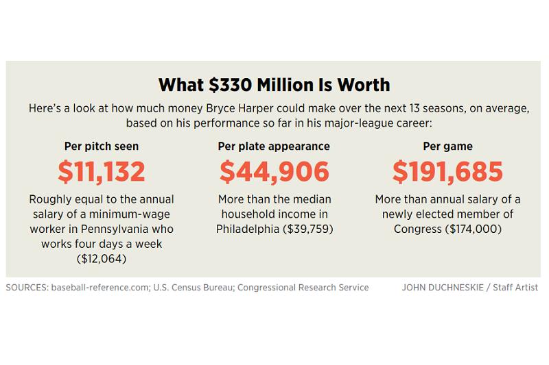 《費城詢問報》用3個工資指標與哈波收入做類比。(截圖自《費城詢問報》網站)