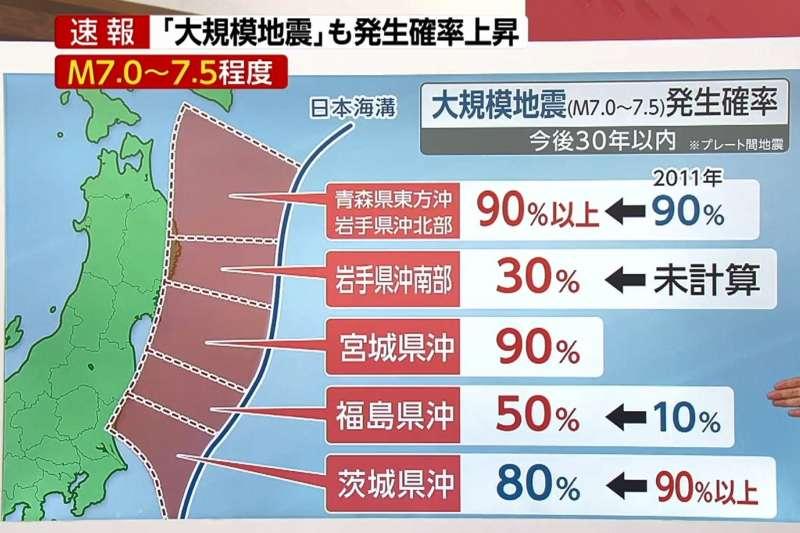 日本政府地震調查研究推動總部近日公布未來30年地震預測。(翻攝影片)