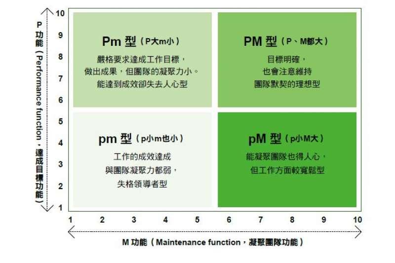 PM理論表。(先覺出版提供)