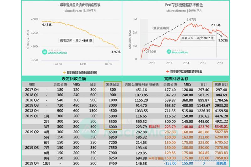 FED縮減資產負債表的腳步,可望於9月逐步停止(圖片來源:財經M平方)