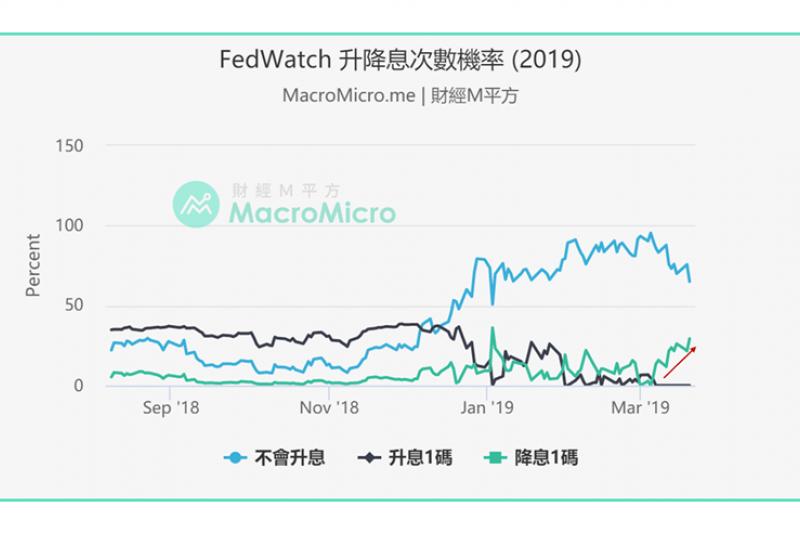 FED升降息次數機率2019(圖片來源:財經M平方)