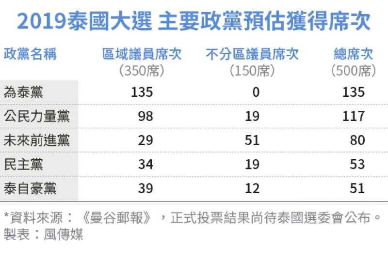 2019泰國大選主要政黨預估獲得席次(風傳媒製圖)