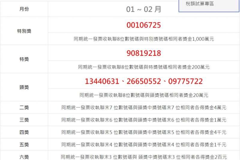 財政部今天公布1、2月期統一發票中獎清冊,有人只花15元就中千萬大獎。(取自財政部今政部稅務入口網)