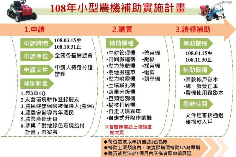小型農機補助實施計畫(圖/農委會提供)