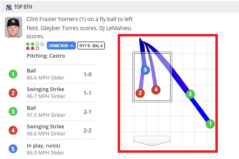 洋基佛雷瑟與金鶯投手纏鬥4球後,逮住了高起來滑球送出全壘打牆外助洋基逆轉贏球。(截圖自大聯盟官網)