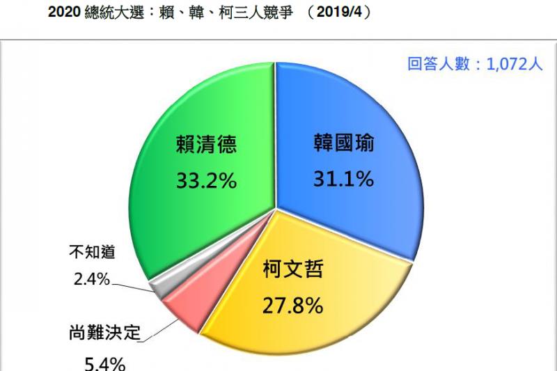 20190420-台灣民意基金會21日發布最新民調。2020總統大選:賴清德、韓國瑜、柯文哲3人競爭(2019/4)。(台灣民意基金會提供)