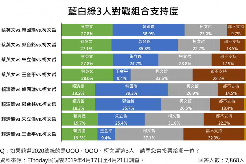 2019-04-23 2020總統大選綜合藍綠白支持度,若國民黨推出郭台銘或韓國瑜,勝選機率較大(ETtoday民調雲提供)