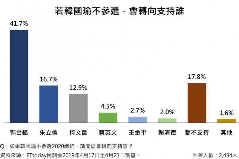 2019-04-23 若韓國瑜不參選2020,將有41.7%民眾轉向支持郭台銘(ETtoday民調雲提供)