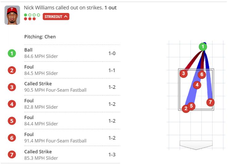 馬林魚陳偉殷與費城人威廉斯的對決,可說重回速球與滑球的模式。(截圖自大聯盟官網)