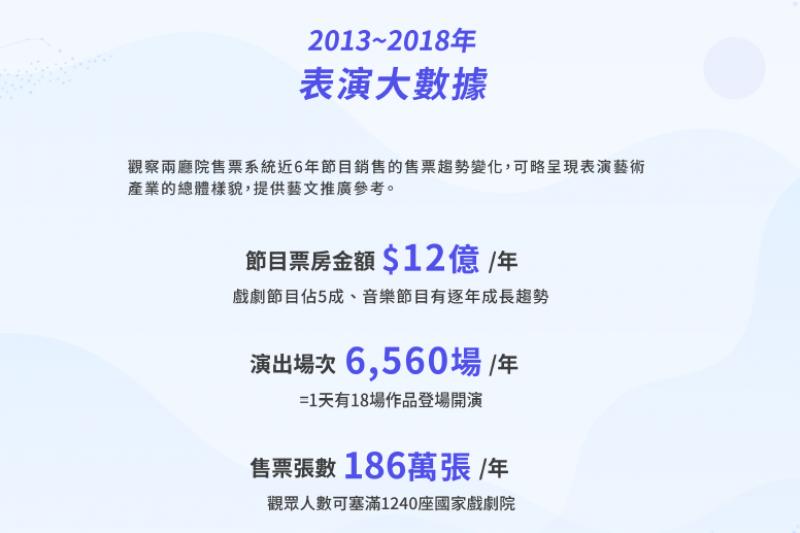 20190501-2013~2018兩廳院表演大數據。(兩廳院提供)
